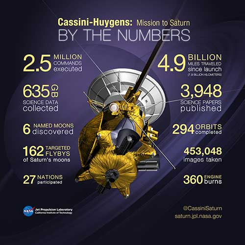 Cassini-Hyugens: By The Numbers