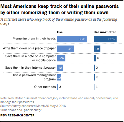 Pew: Online Password Survey