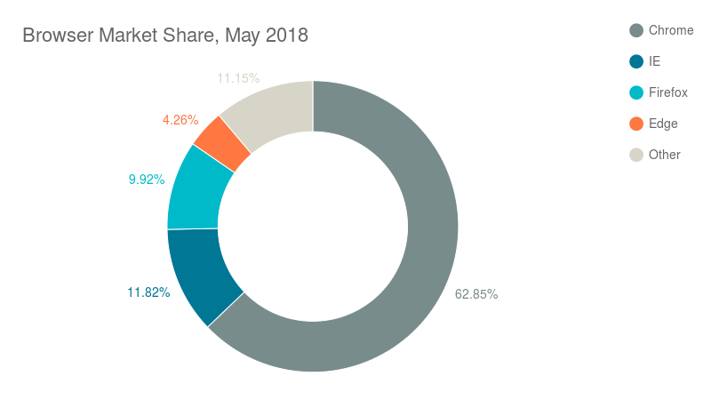Browser Market Share, May 2018