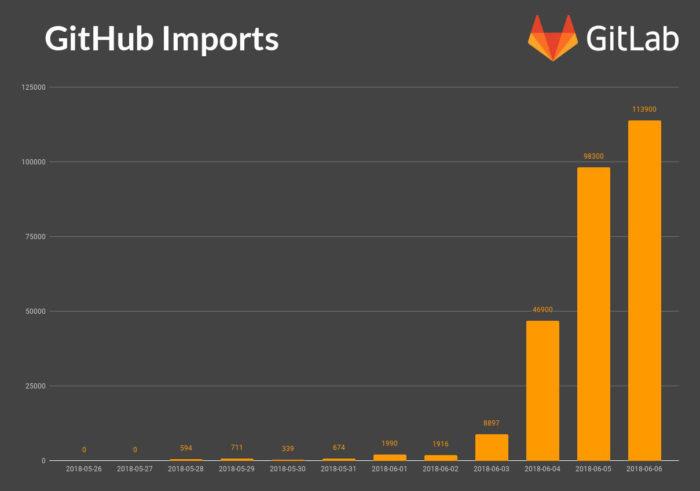Github imports