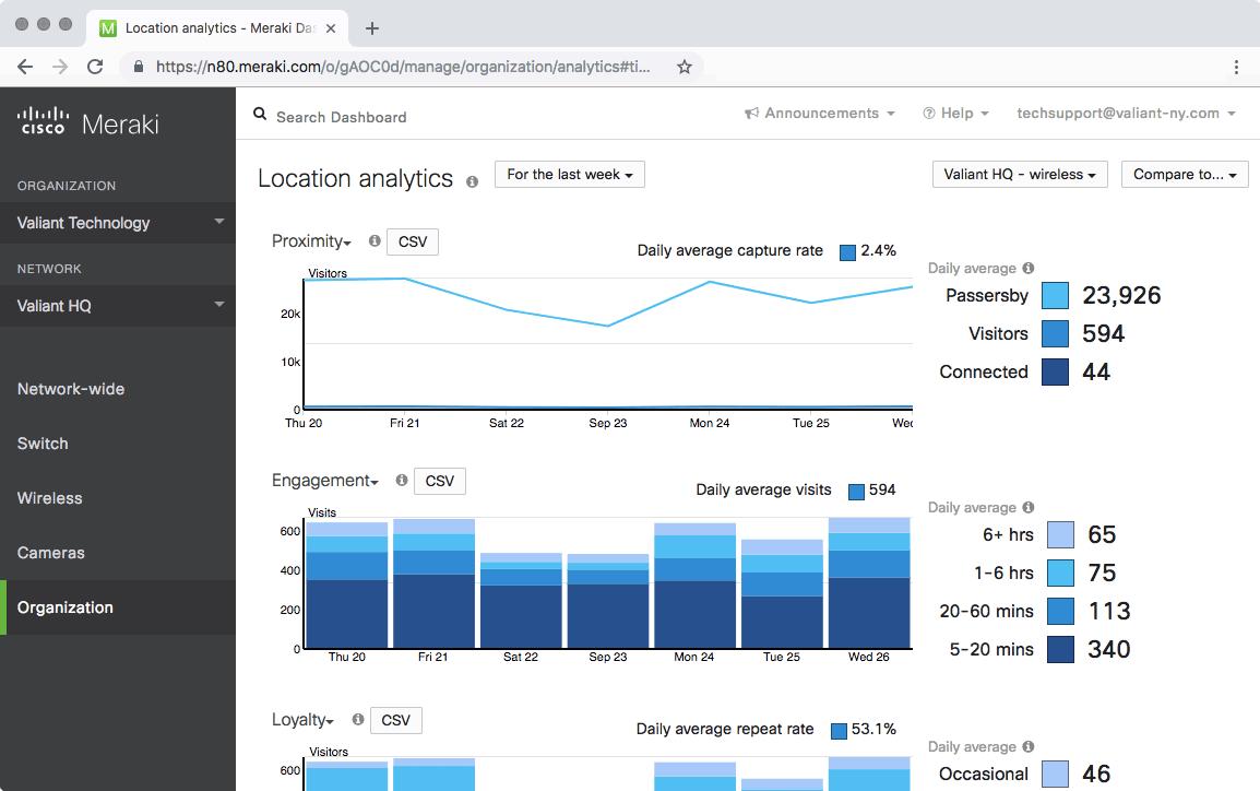 Meraki Dashboard: Location Analytics